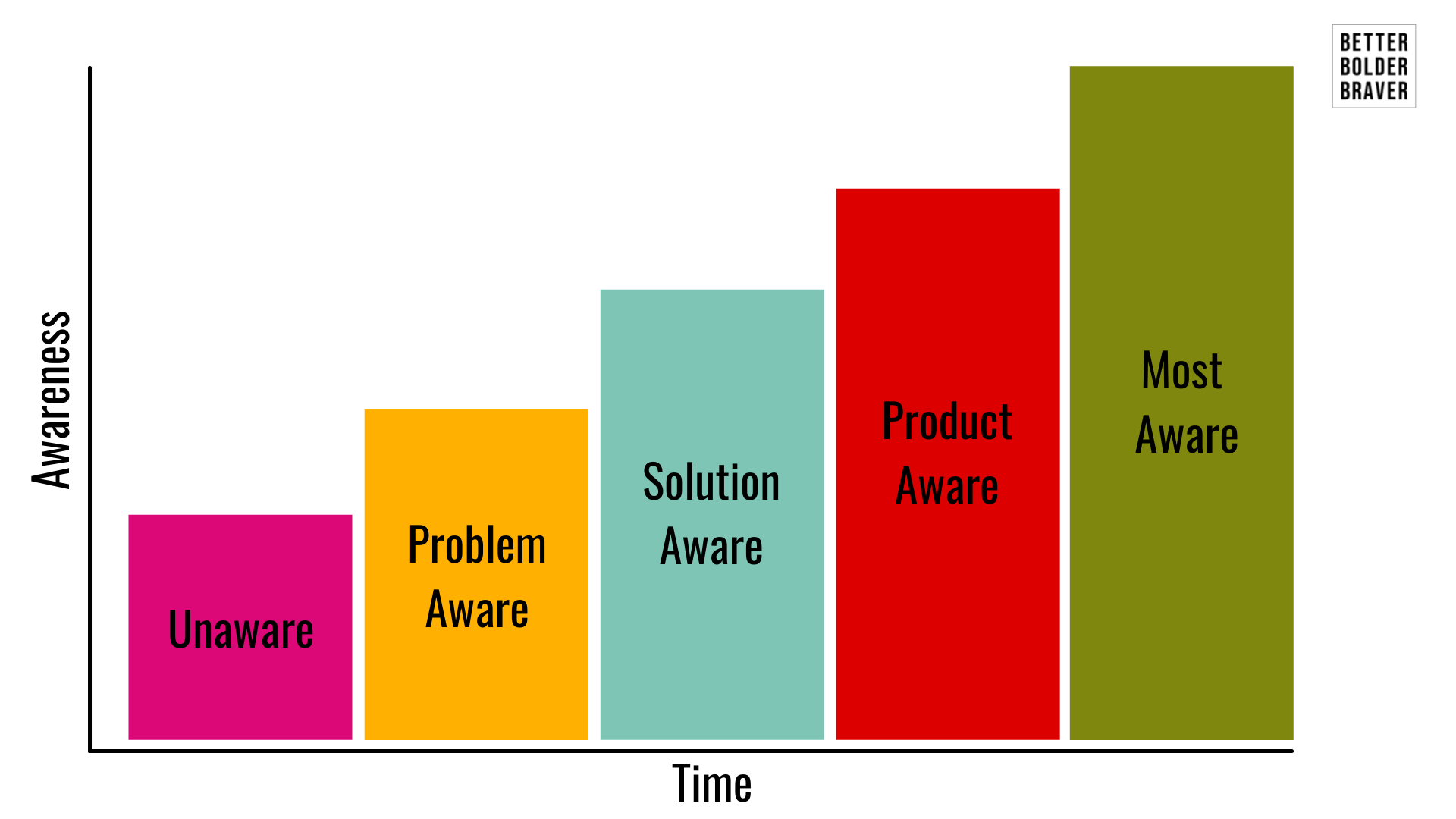 Diagram showing 5 Levels of Client Awareness