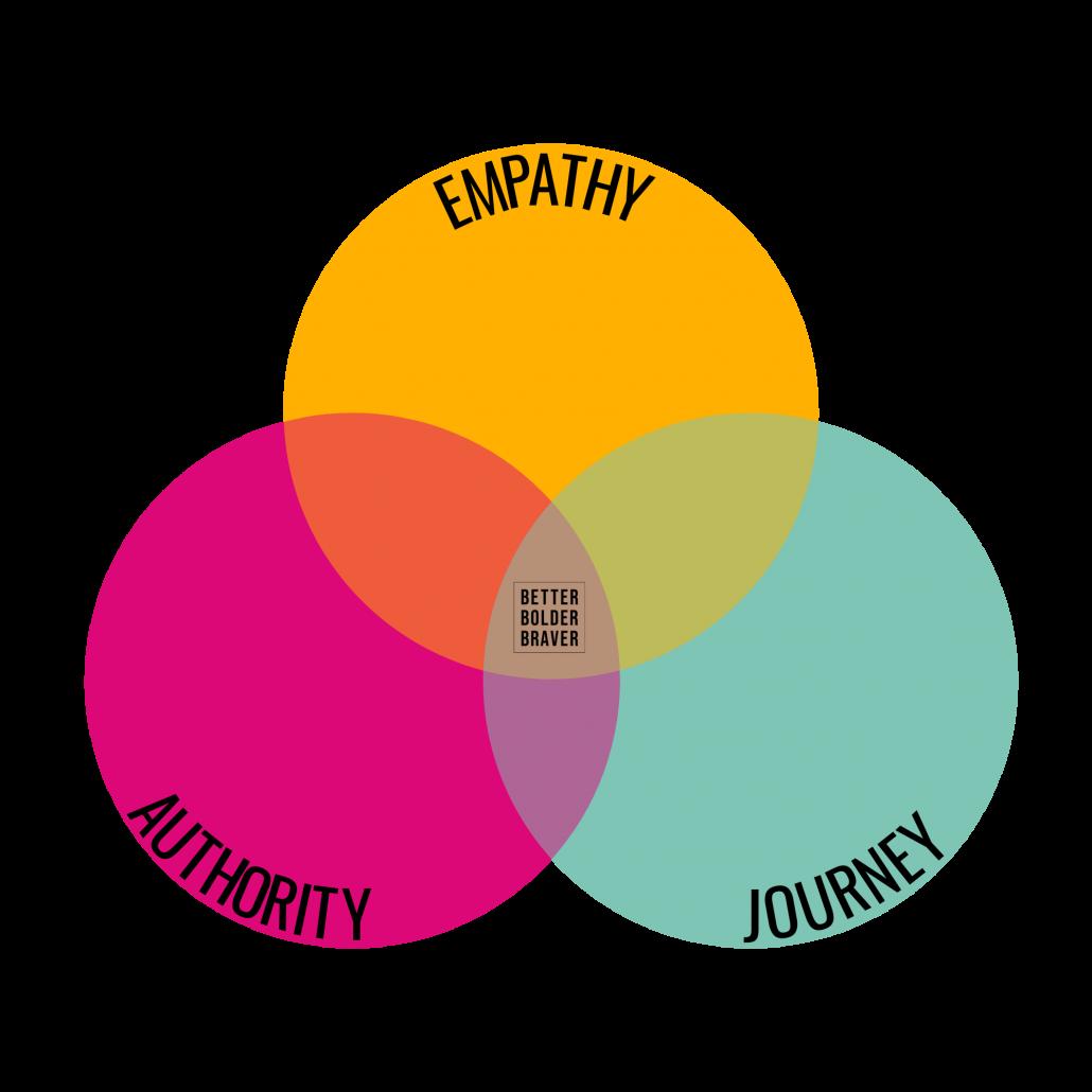 Empathetic Attraction - Empathy, Authority, Story