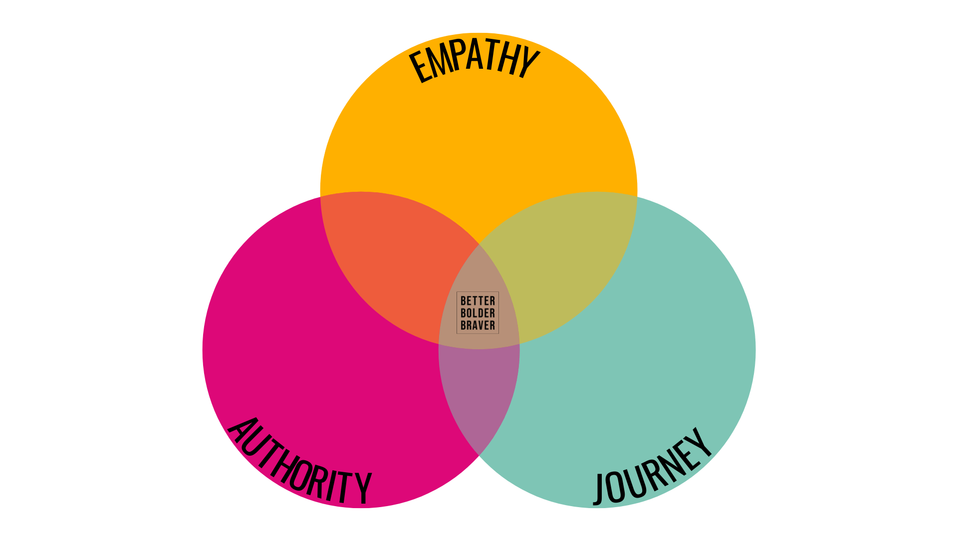 Empathy Authority Journey