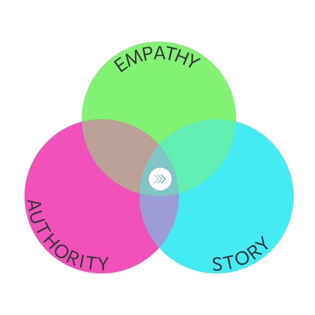 Empathy Led Marketing