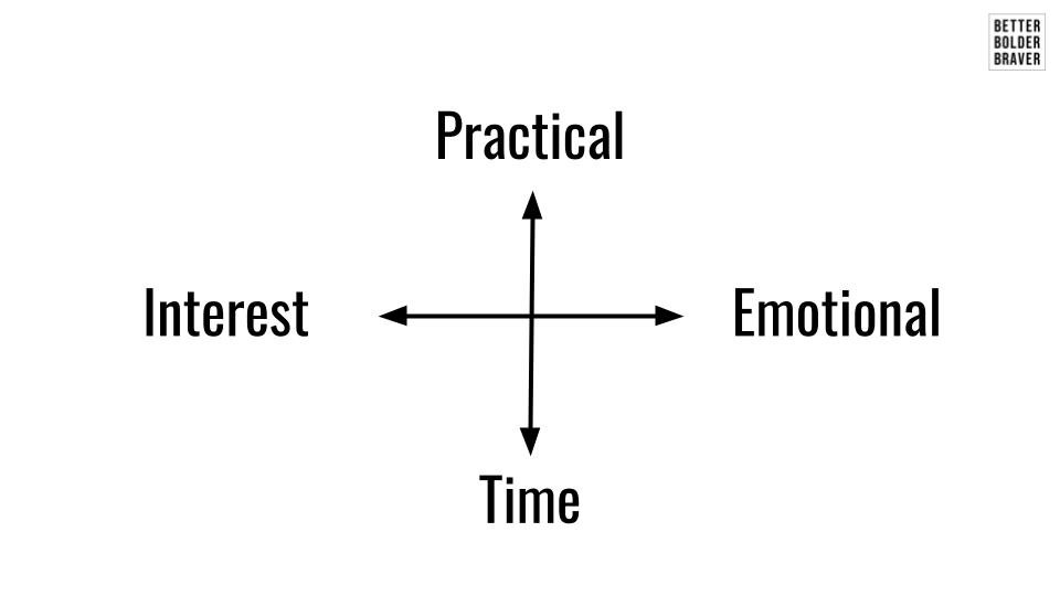Limist Compass