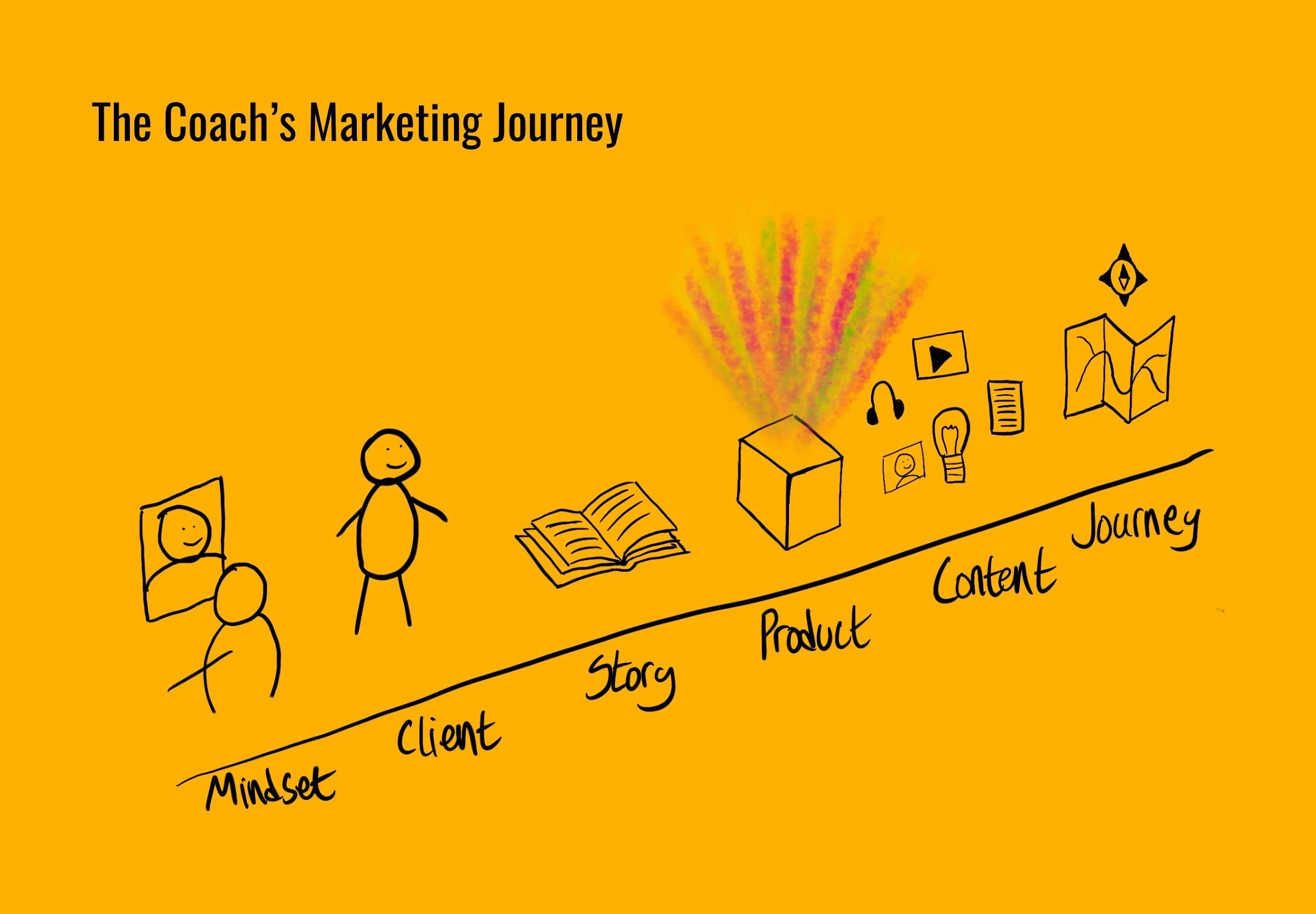 The Coach's Marketing Journey
